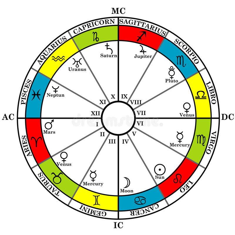 Astrological Chart - Custom on Storenvy